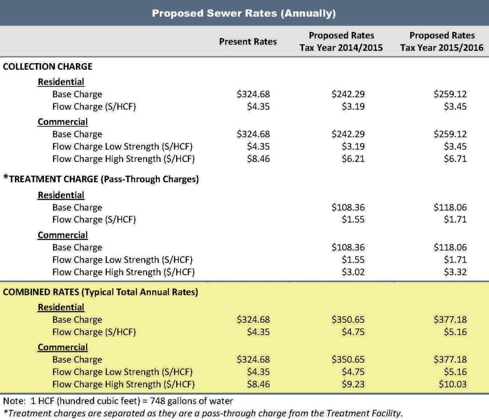 Prop 218 Sewer Rates image for website